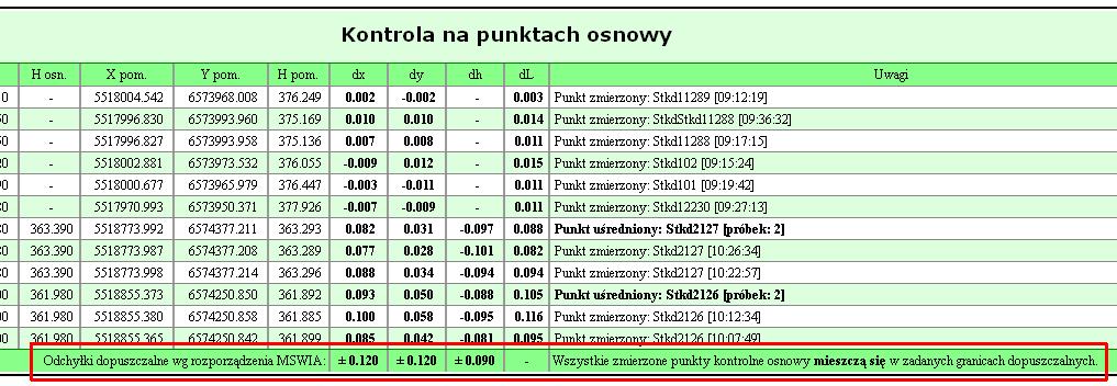 Sekcja kontroli punktów osnowy z dodatkowym wierszem