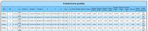 Przykładowy raport z kolumnami przyrostów wg współrzędnych kartezjańskich i lokalnych