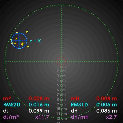 Pomiar kontrolny GNSS 10 epok