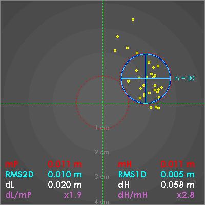 Pomiar kontrolny 30 epokowy GNSS